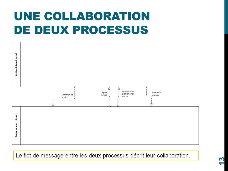 Une collaboration de deux processus