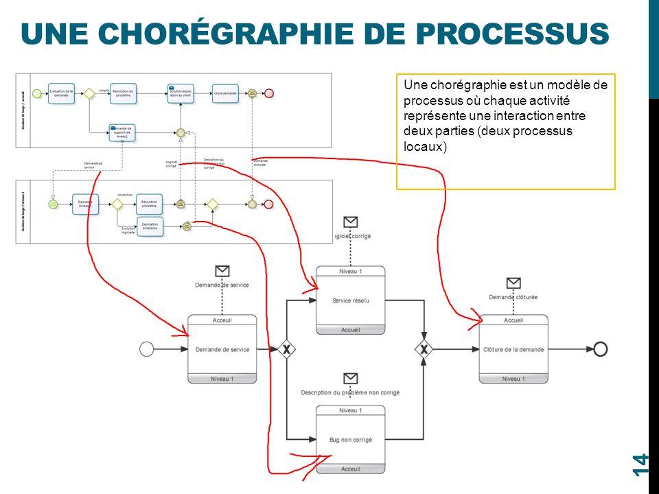 Une Chorégraphie de processus