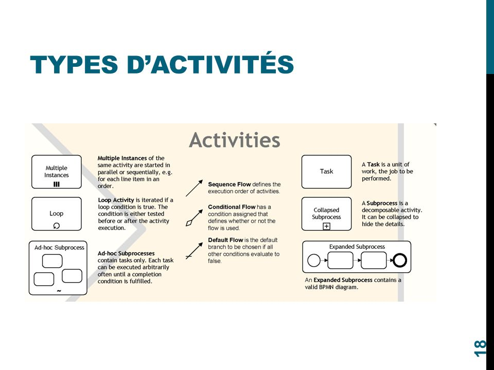 Types d'activités