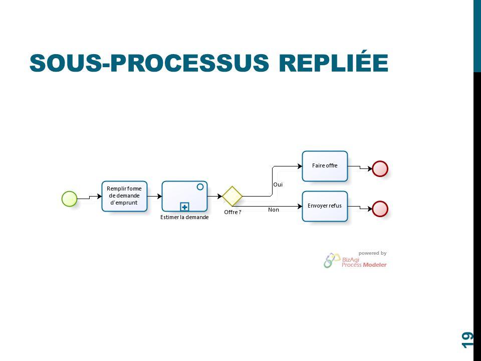 sous-processus repliée