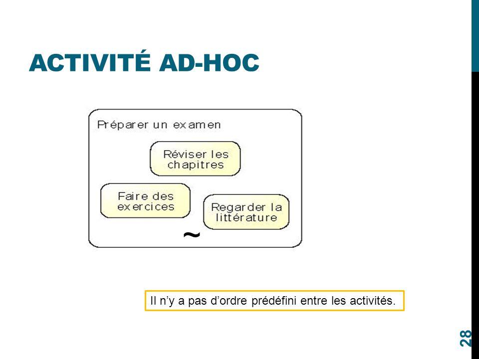 Activité ad-hoc ~ Il n'y a pas d'ordre prédéfini entre les activités.