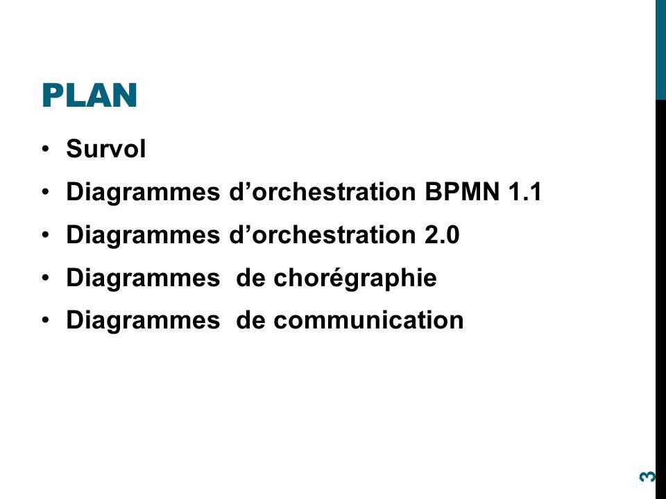 Plan Survol Diagrammes d'orchestration BPMN 1.1