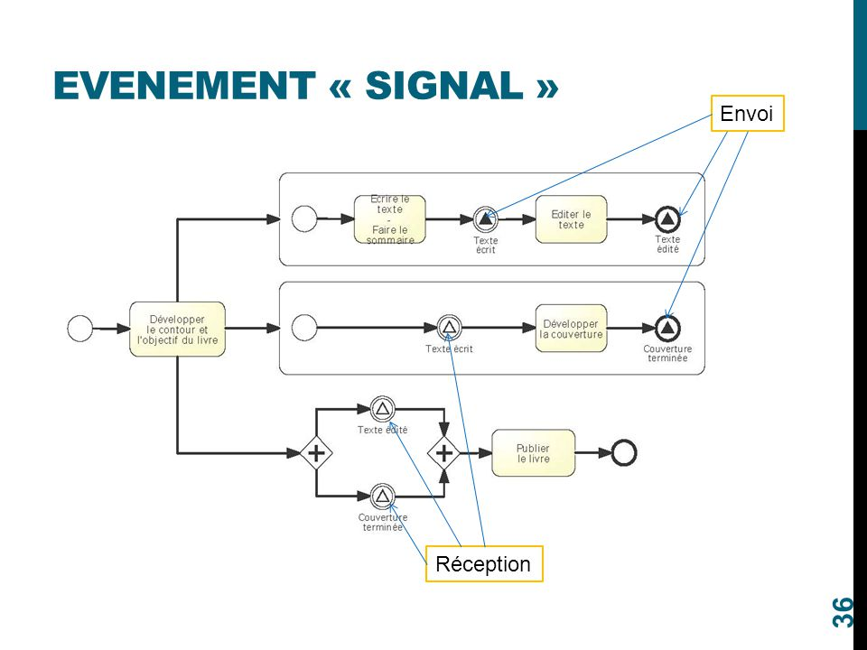 Evenement « signal » Envoi Réception