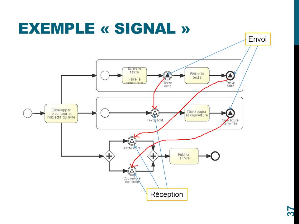 Exemple « signal » Envoi Réception