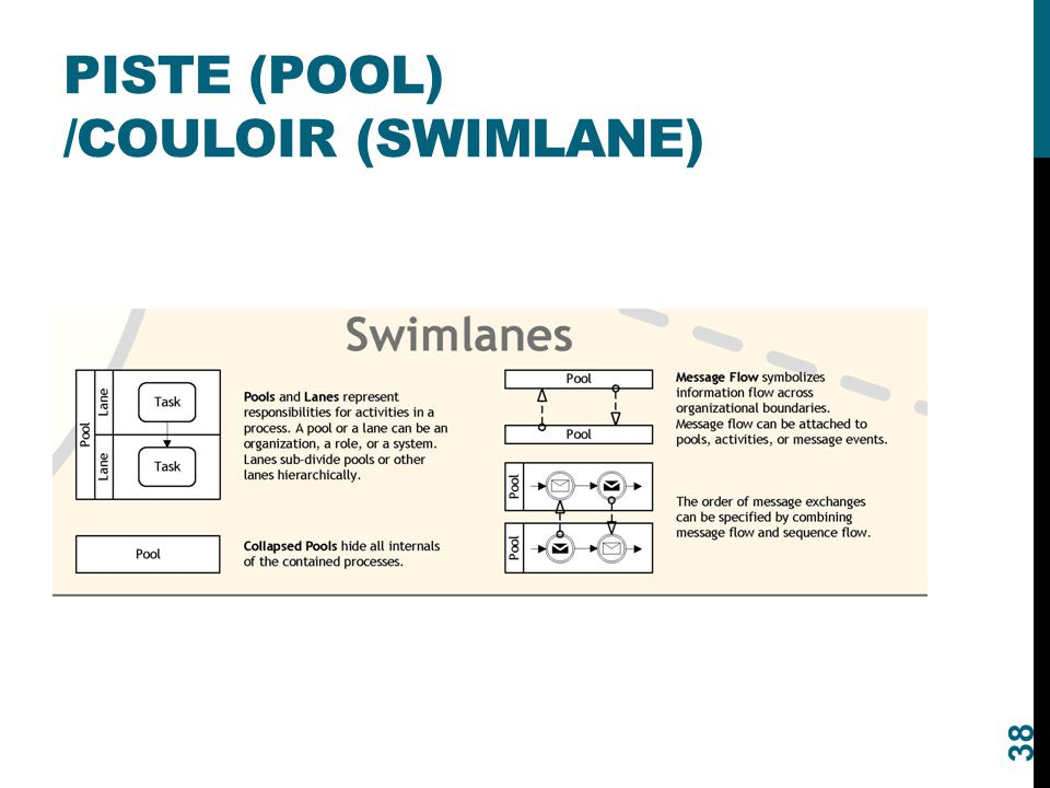 Piste (pool) /Couloir (swimlane)