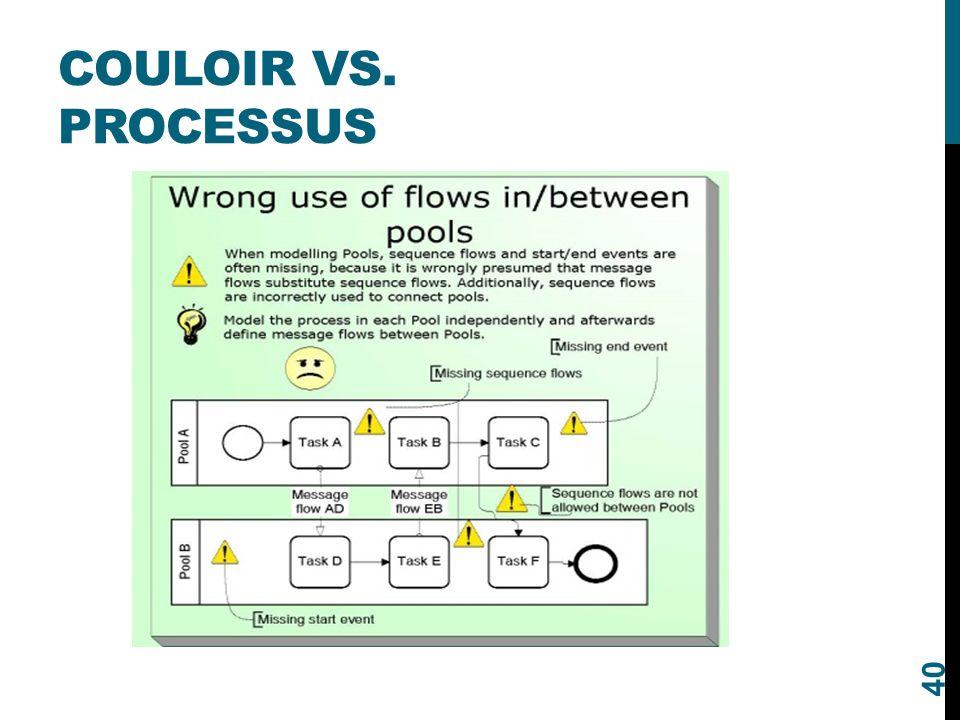Couloir vs. processus