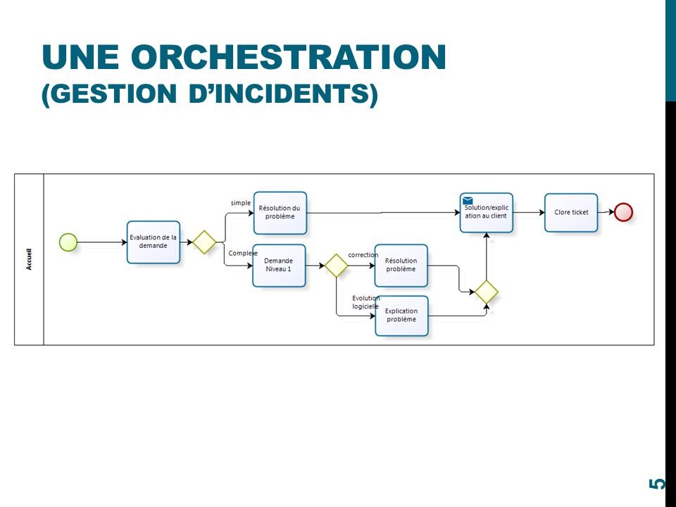 Une orchestration (Gestion D'incidents)