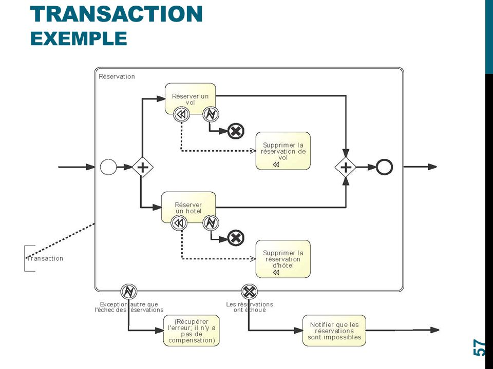 Transaction Exemple