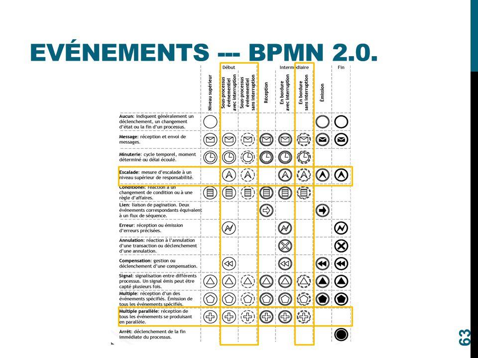 Evénements --- BPMN 2.0.