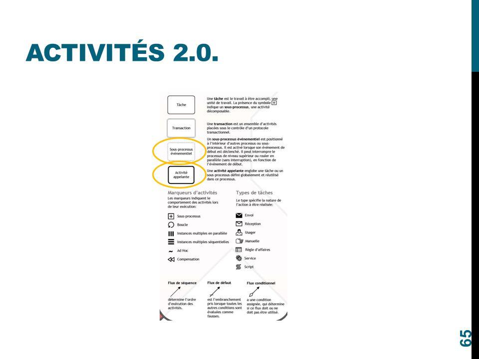 Activités 2.0.
