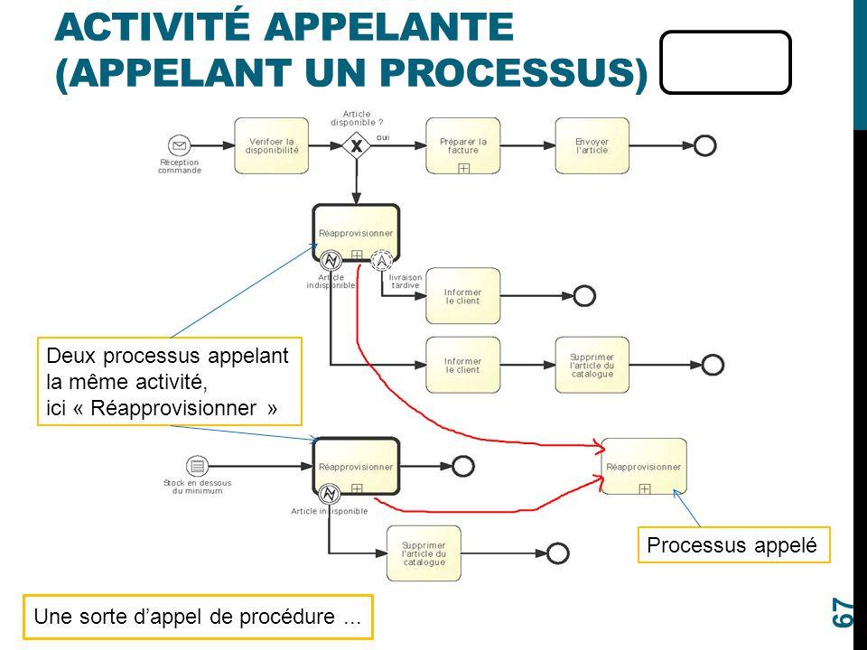 Activité appelante (appelant un processus)
