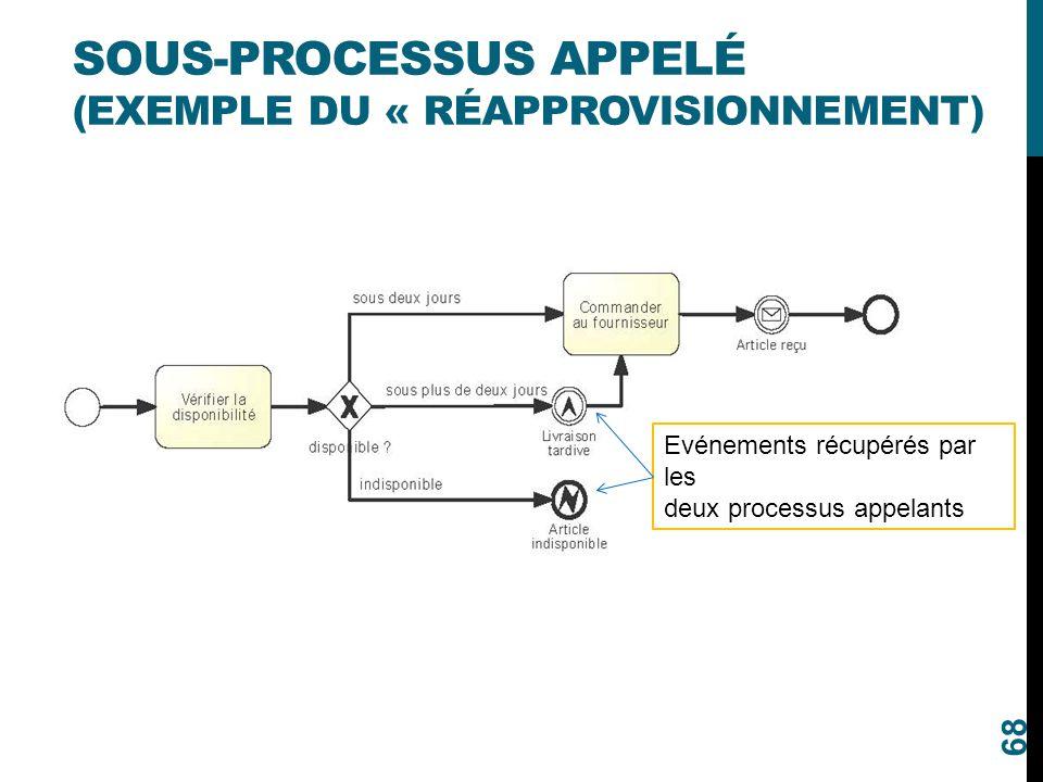 Sous-processus appelé (exemple du « Réapprovisionnement)