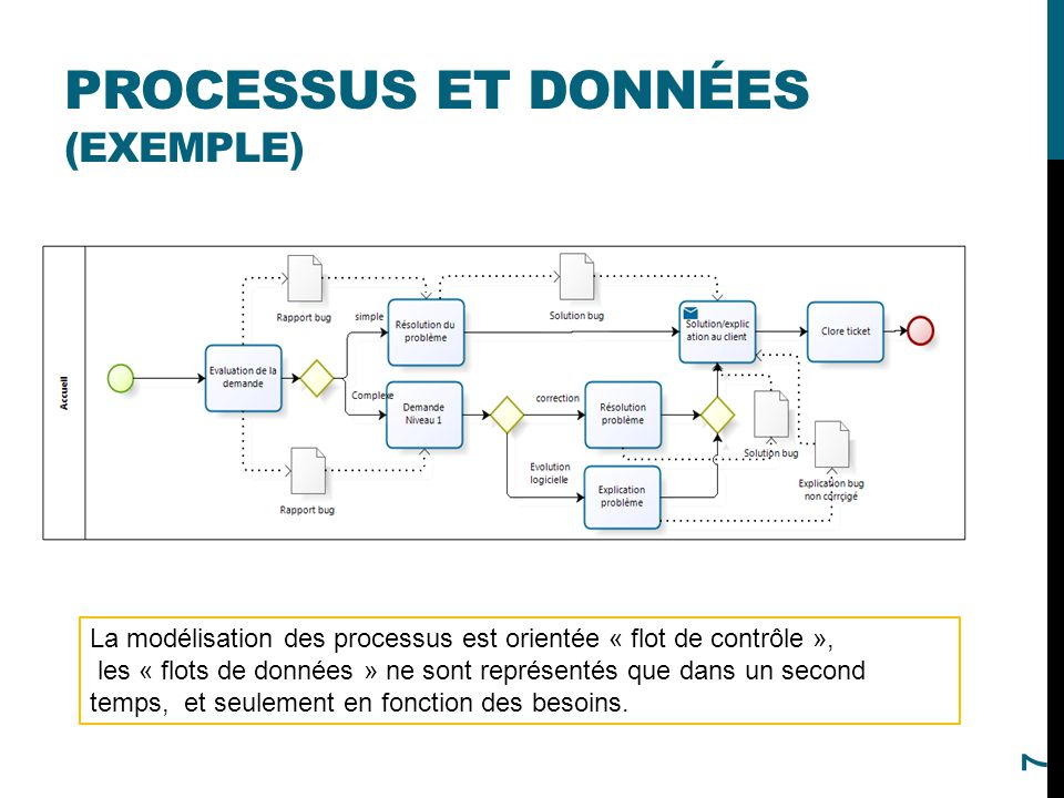 Processus et données (Exemple)