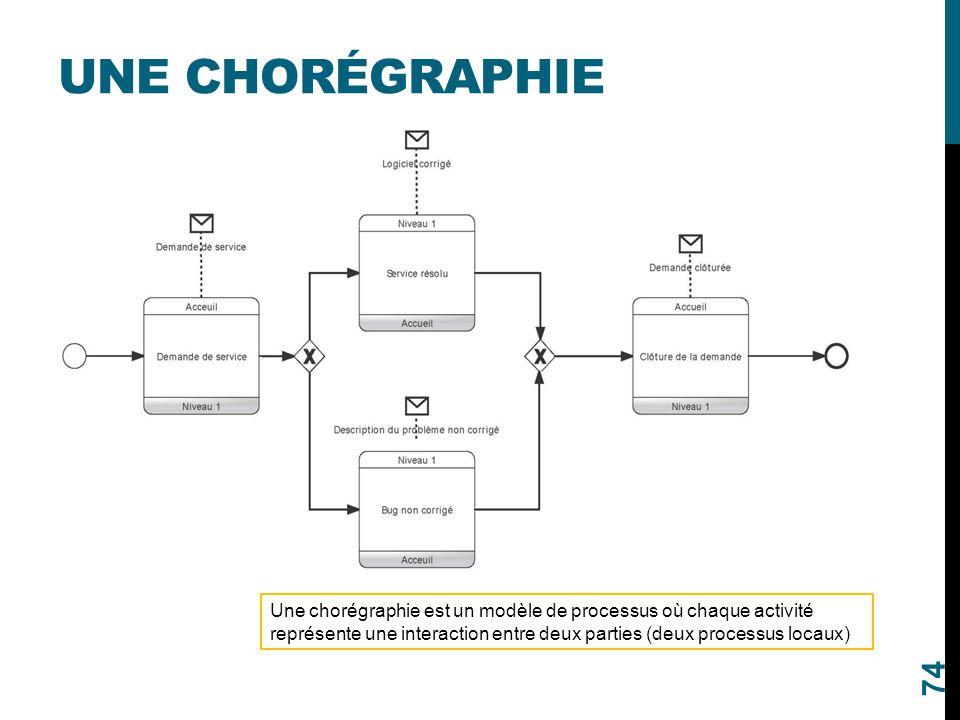 Une chorégraphie Une chorégraphie est un modèle de processus où chaque activité représente une interaction entre deux parties (deux processus locaux)