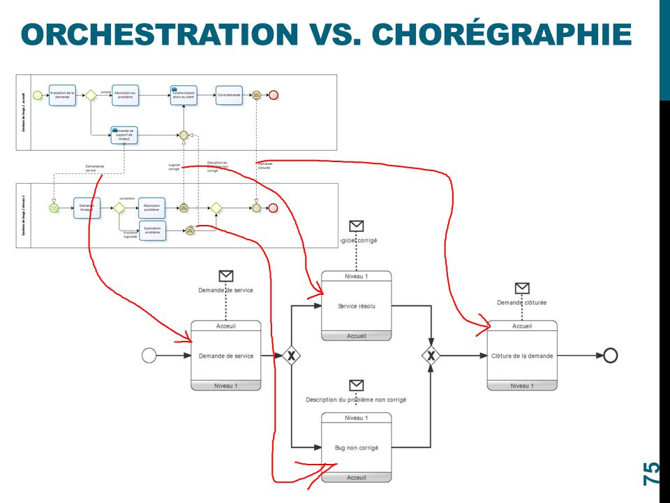 Orchestration vs. Chorégraphie