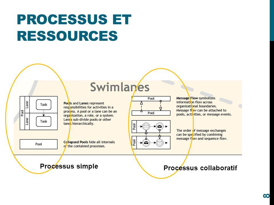 Processus et ressources