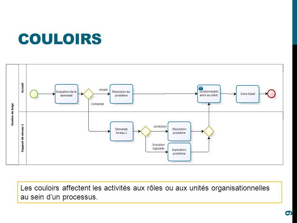 Couloirs Les couloirs affectent les activités aux rôles ou aux unités organisationnelles au sein d'un processus.