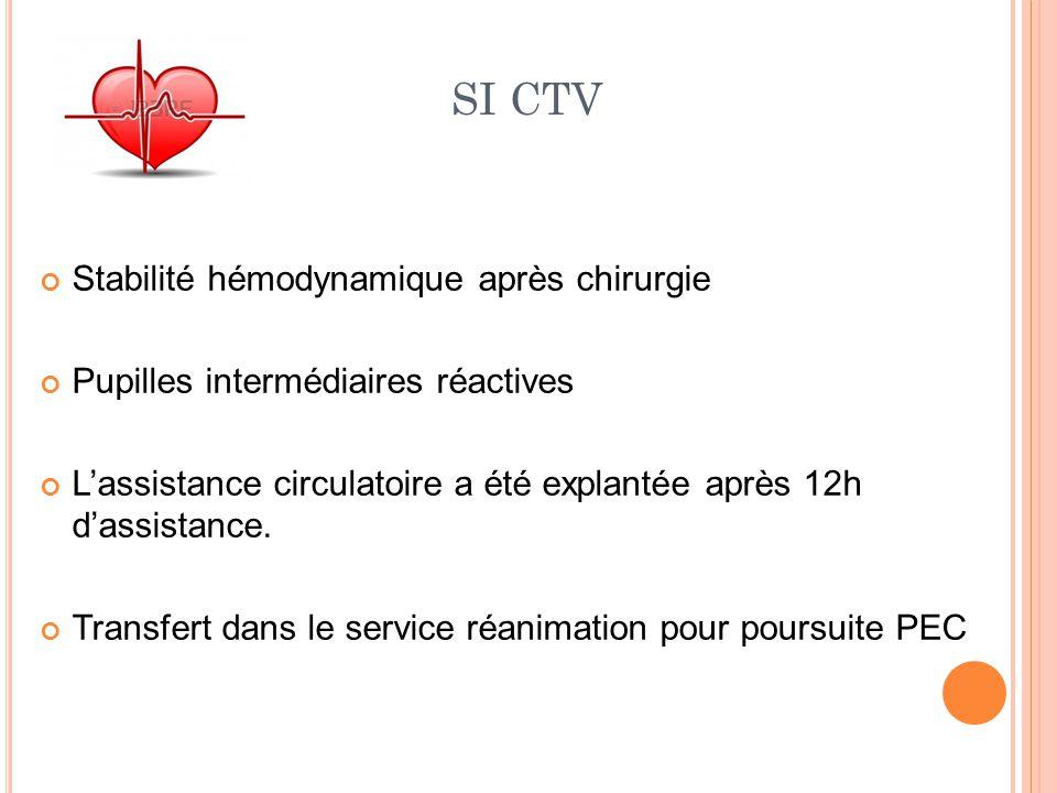 SI CTV Stabilité hémodynamique après chirurgie