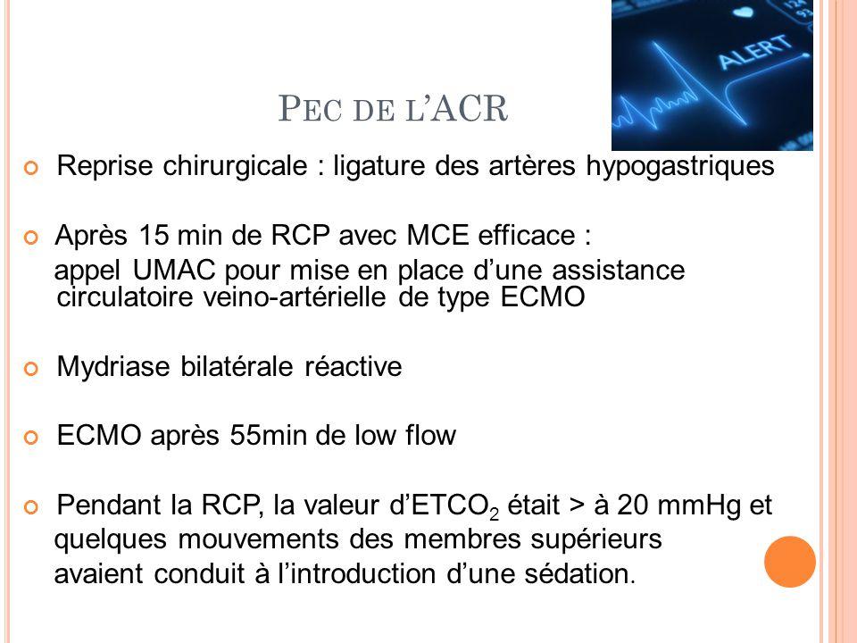 Pec de l'ACR Reprise chirurgicale : ligature des artères hypogastriques. Après 15 min de RCP avec MCE efficace :