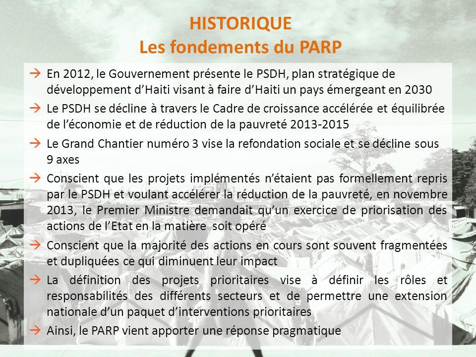 HISTORIQUE Les fondements du PARP