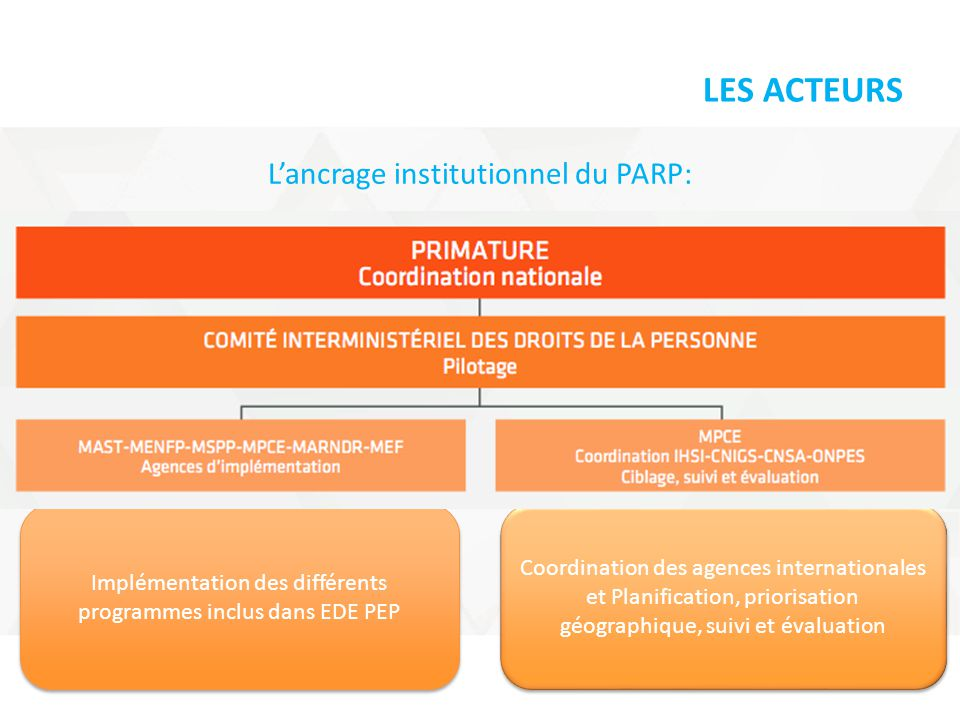 LES ACTEURS L'ancrage institutionnel du PARP: