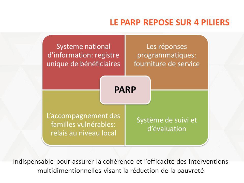 LE PARP REPOSE SUR 4 PILIERS