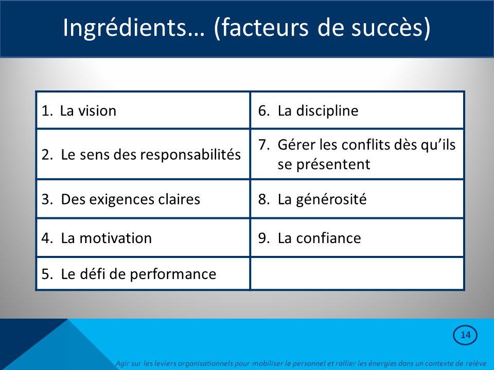 Ingrédients… (facteurs de succès)