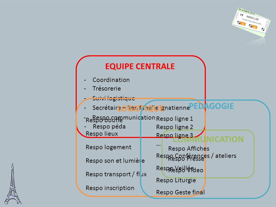 EQUIPE CENTRALE PEDAGOGIE LOGISTIQUE COMMUNICATION