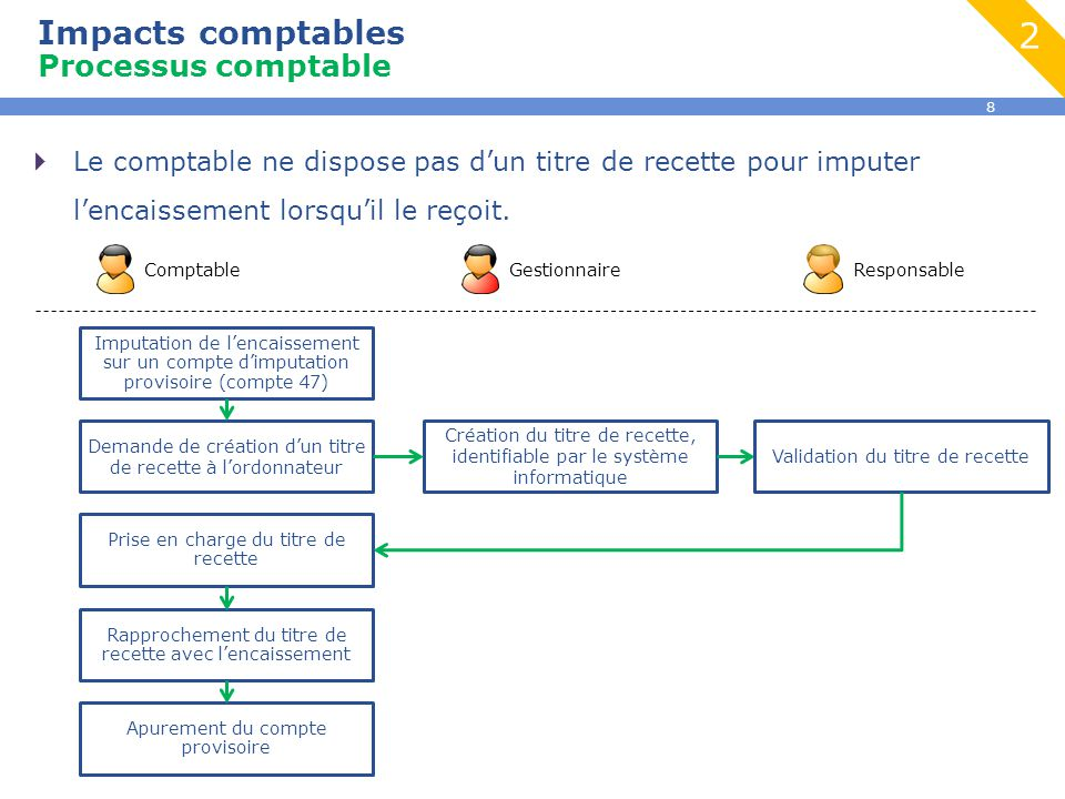2 Impacts comptables Processus comptable