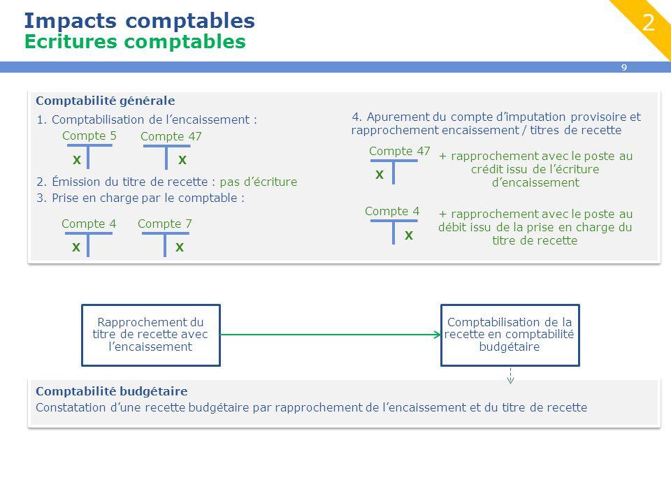 2 Impacts comptables Ecritures comptables Comptabilité générale