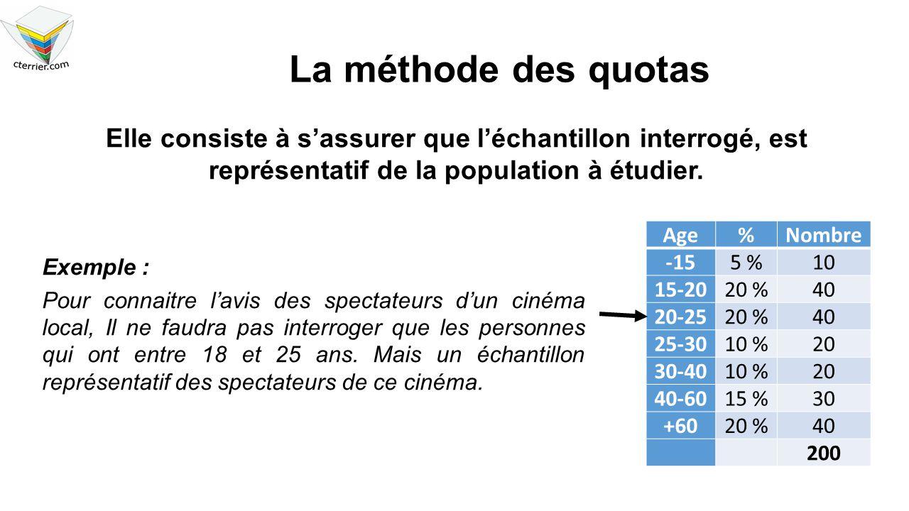 La méthode des quotas Elle consiste à s'assurer que l'échantillon interrogé, est représentatif de la population à étudier.