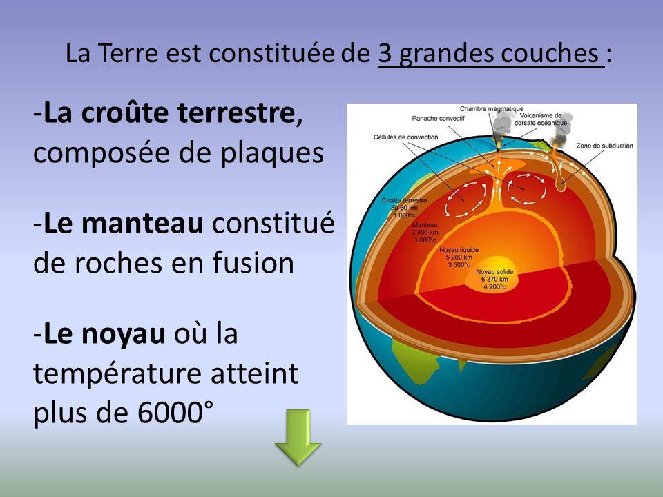La Terre est constituée de 3 grandes couches :