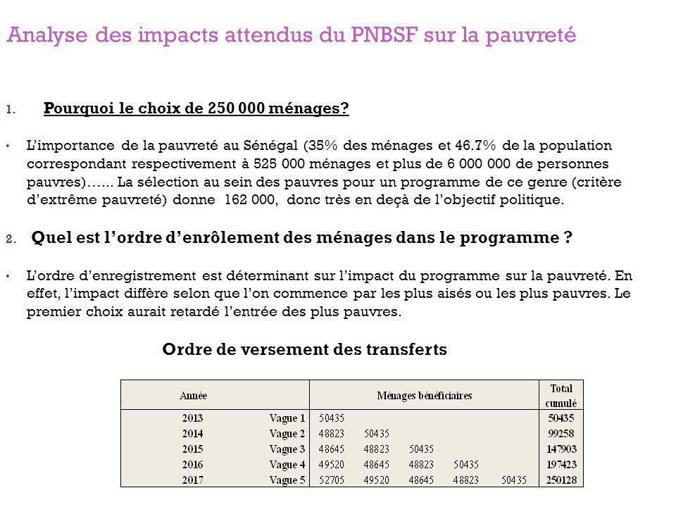 Analyse des impacts attendus du PNBSF sur la pauvreté