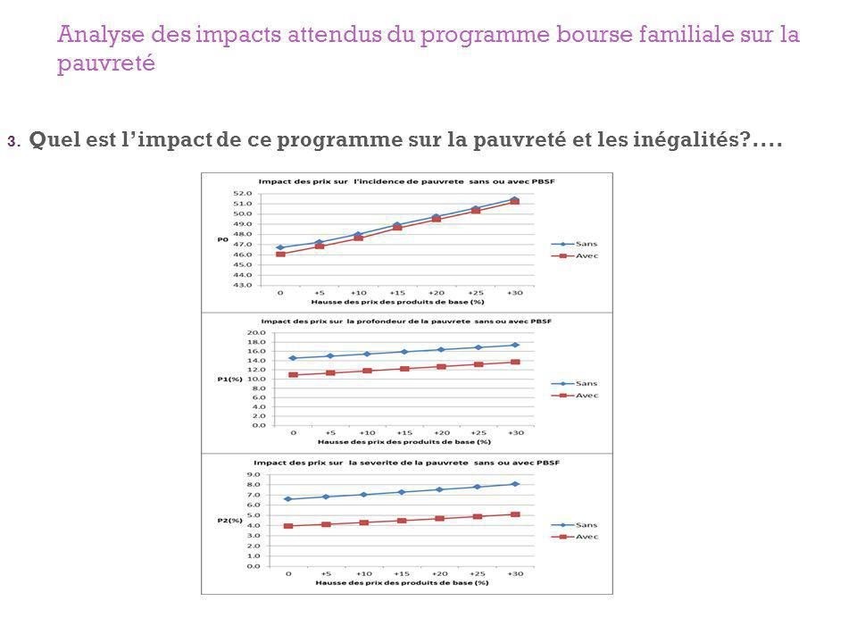 Analyse des impacts attendus du programme bourse familiale sur la pauvreté