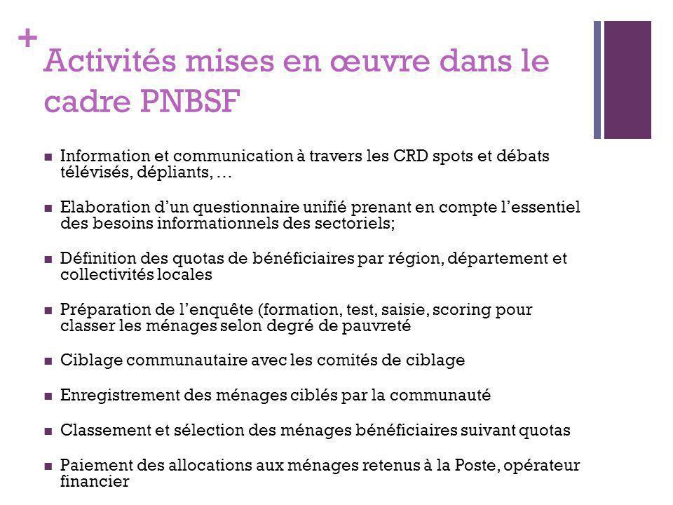 Activités mises en œuvre dans le cadre PNBSF
