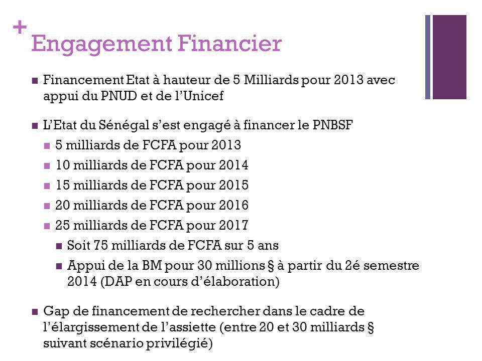 Engagement Financier Financement Etat à hauteur de 5 Milliards pour 2013 avec appui du PNUD et de l'Unicef.