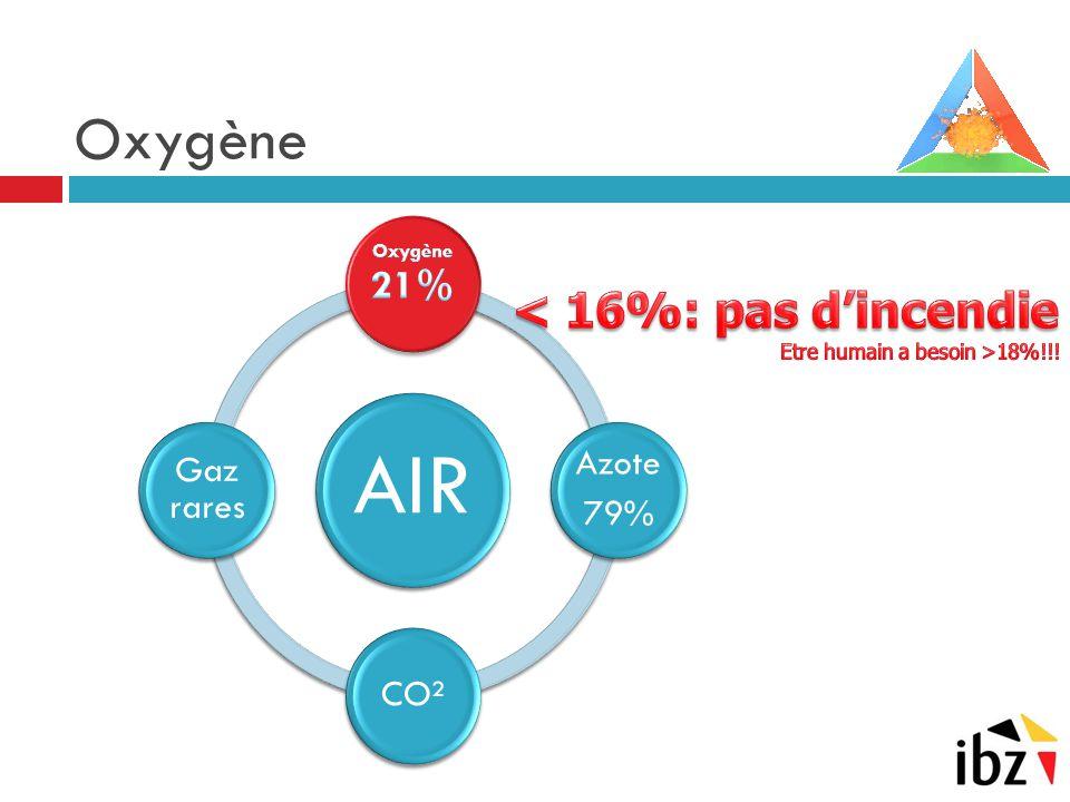 AIR Oxygène < 16%: pas d'incendie Azote Gaz rares 79% CO²