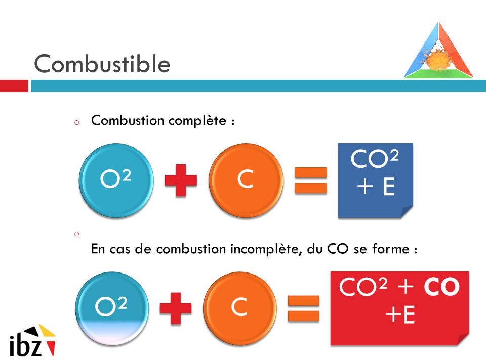 O² Combustible O² C CO² + E C CO² + CO +E Combustion complète :