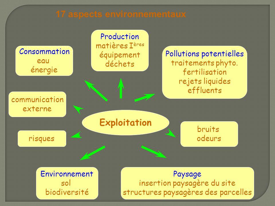 17 aspects environnementaux
