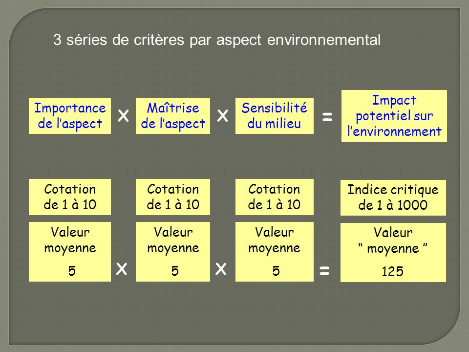 = = 3 séries de critères par aspect environnemental X X