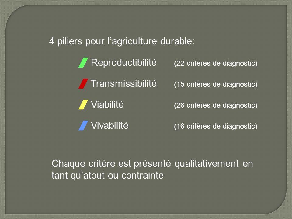 4 piliers pour l'agriculture durable:
