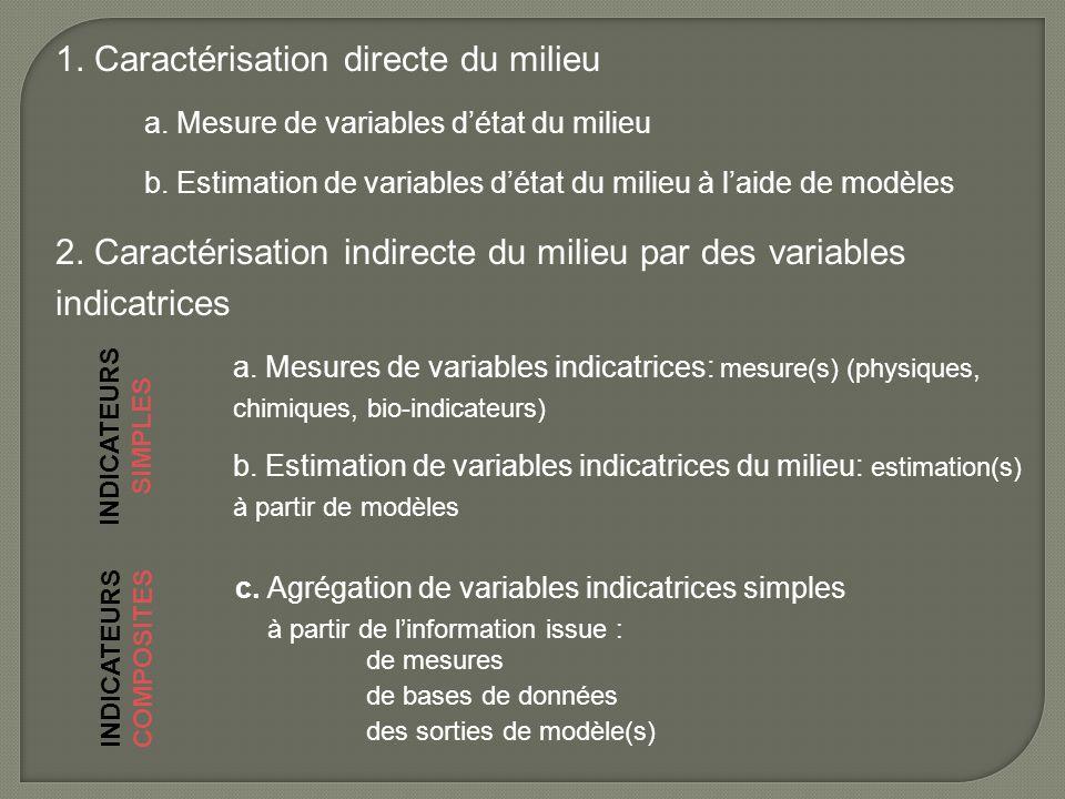 1. Caractérisation directe du milieu