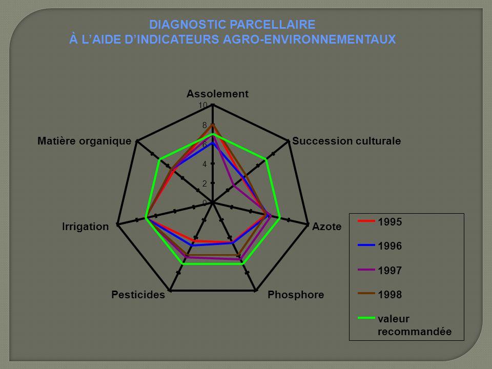 DIAGNOSTIC PARCELLAIRE À L'AIDE D'INDICATEURS AGRO-ENVIRONNEMENTAUX