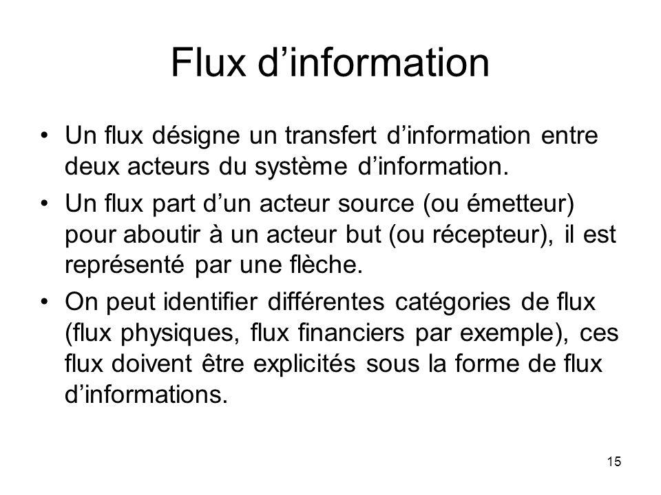 Flux d'information Un flux désigne un transfert d'information entre deux acteurs du système d'information.