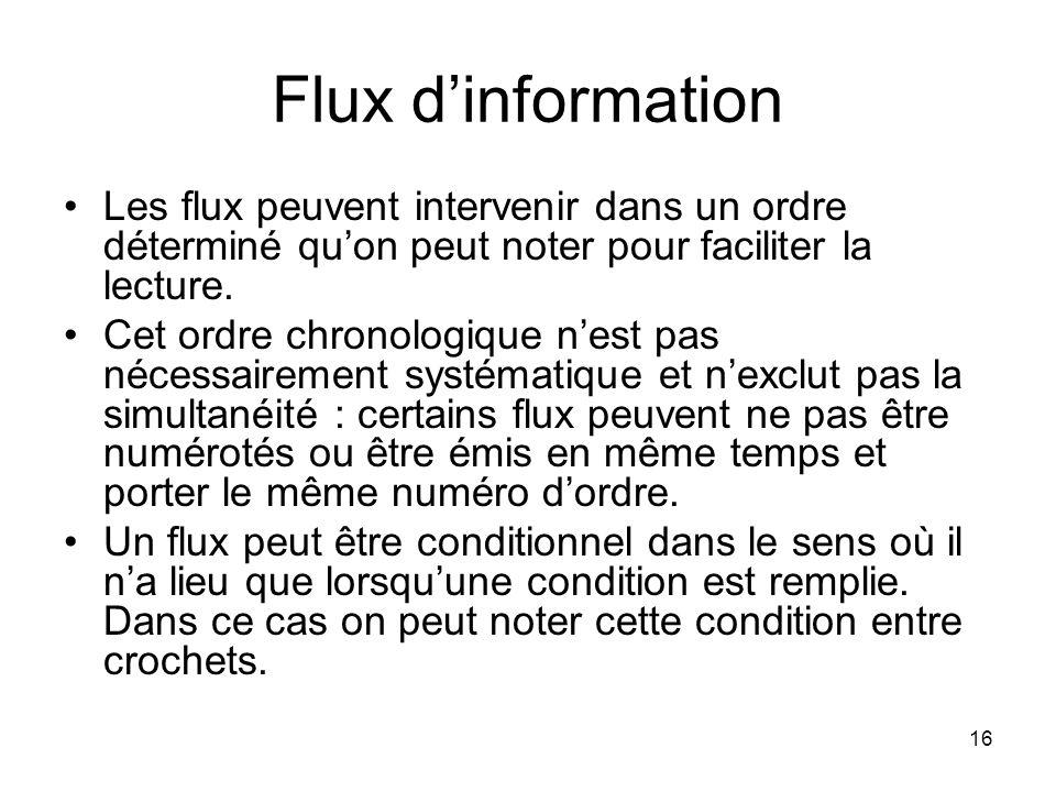 Flux d'information Les flux peuvent intervenir dans un ordre déterminé qu'on peut noter pour faciliter la lecture.