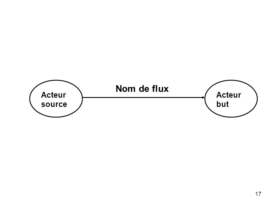 Nom de flux Acteur source Acteur but