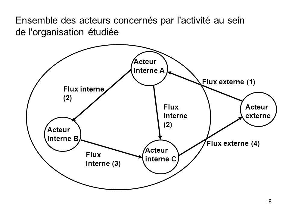 Ensemble des acteurs concernés par l activité au sein de l organisation étudiée