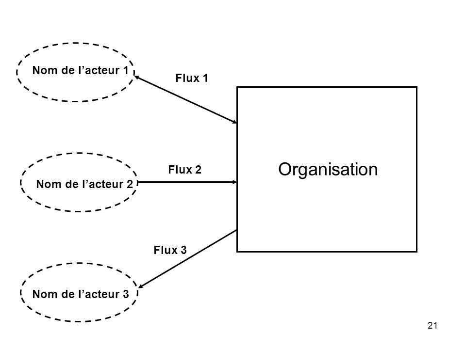Organisation Nom de l'acteur 1 Flux 1 Flux 2 Nom de l'acteur 2 Flux 3