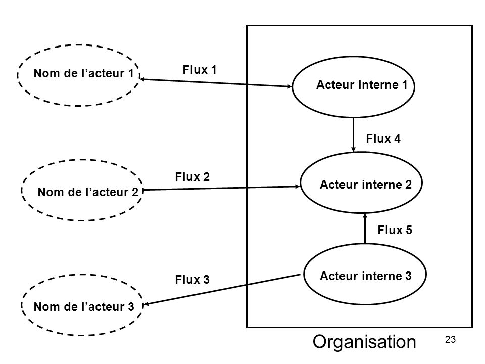Organisation Flux 1 Nom de l'acteur 1 Acteur interne 1 Flux 4 Flux 2