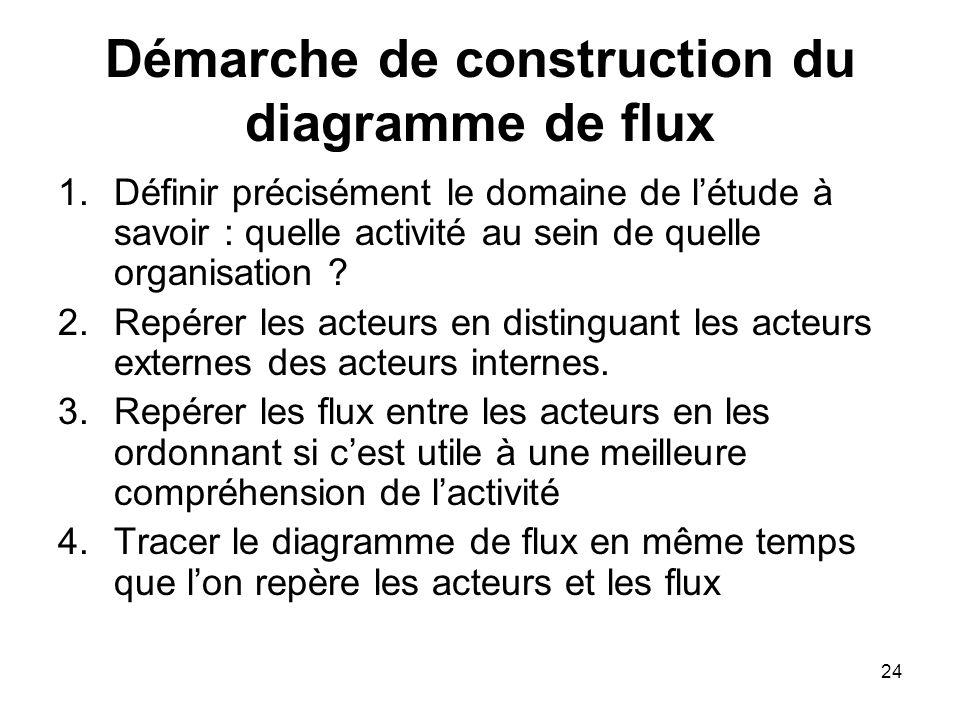 Démarche de construction du diagramme de flux